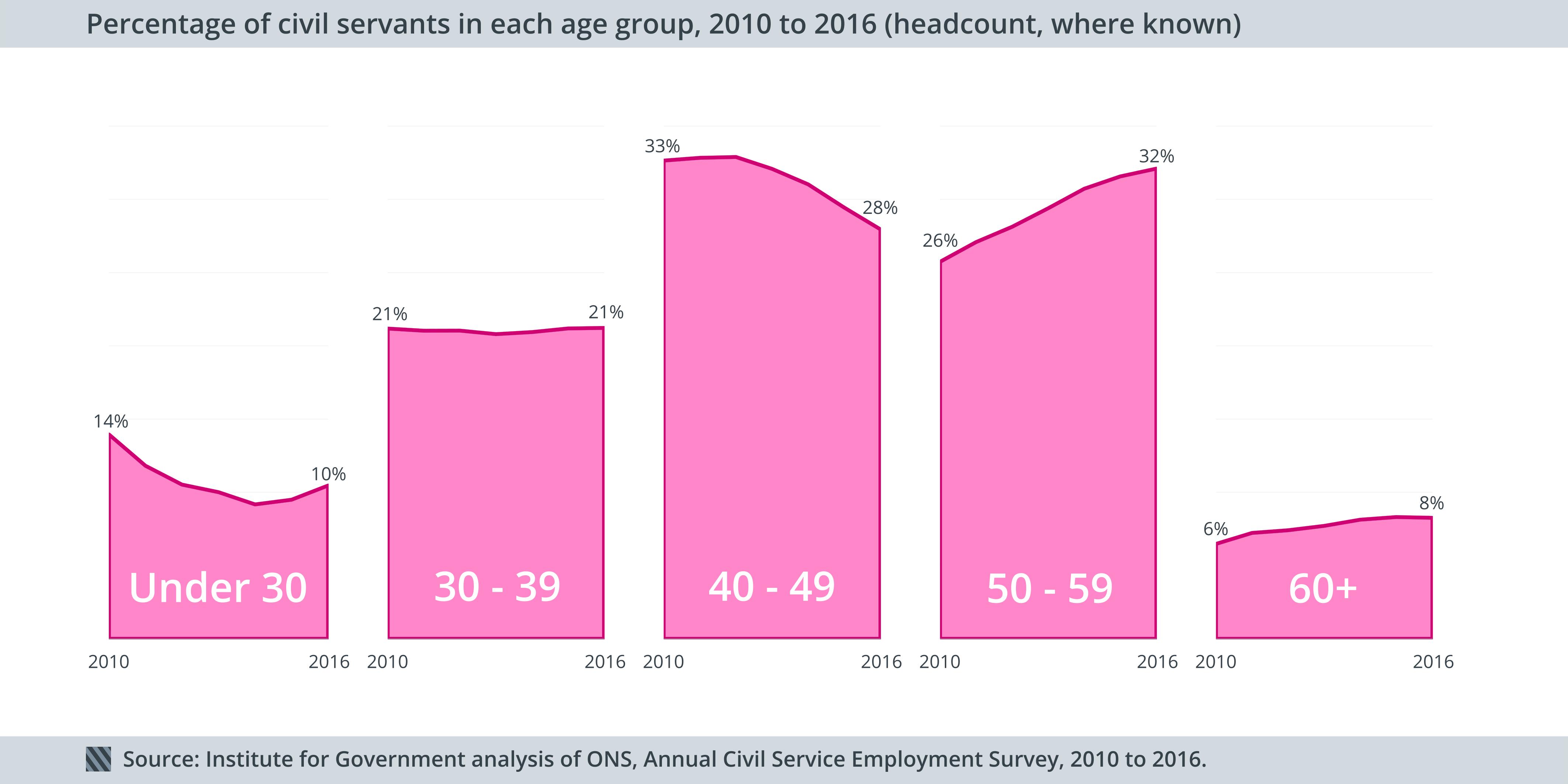 Civil service age 2010-2016