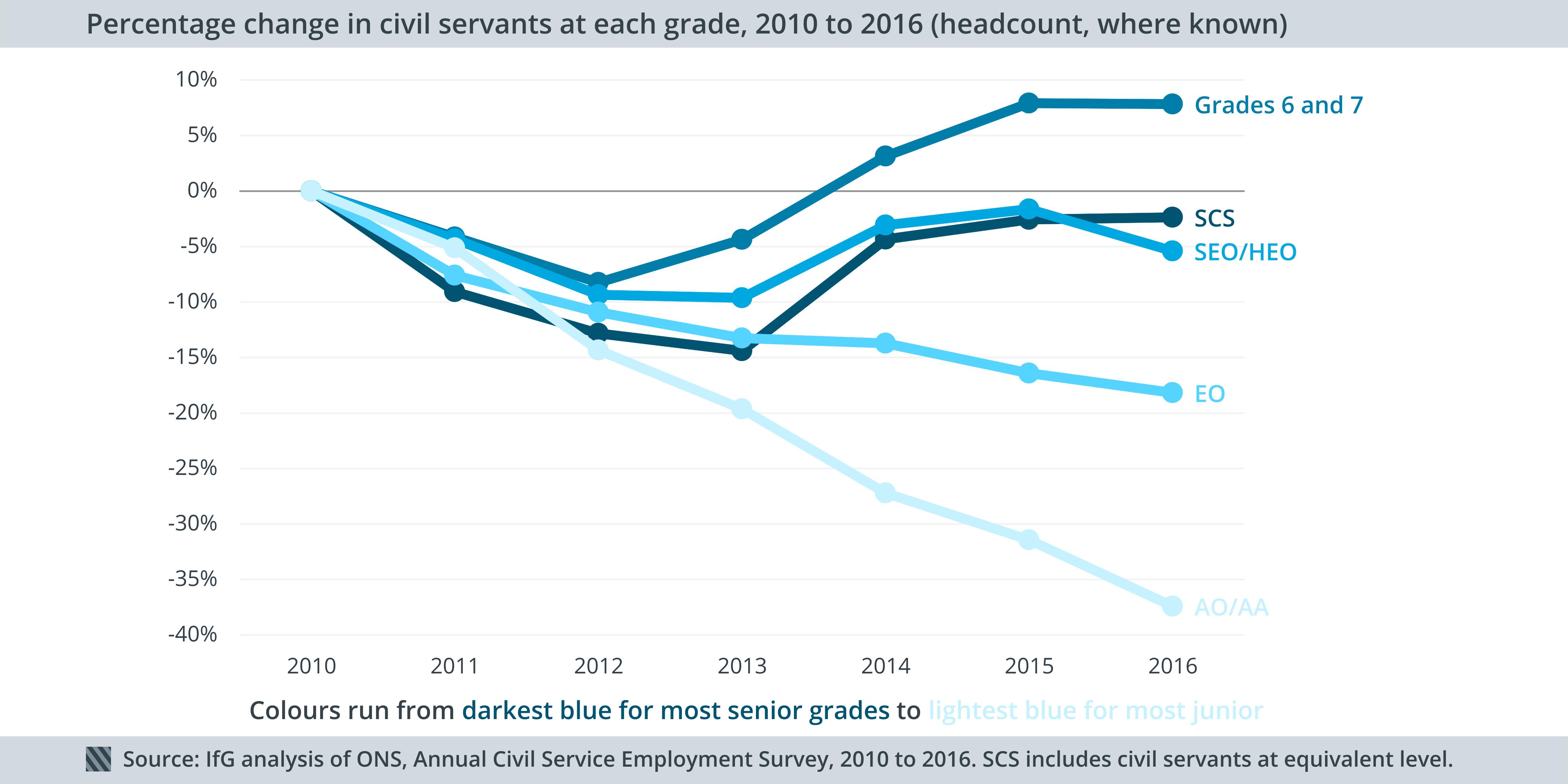 Grade reductions, 2010-16