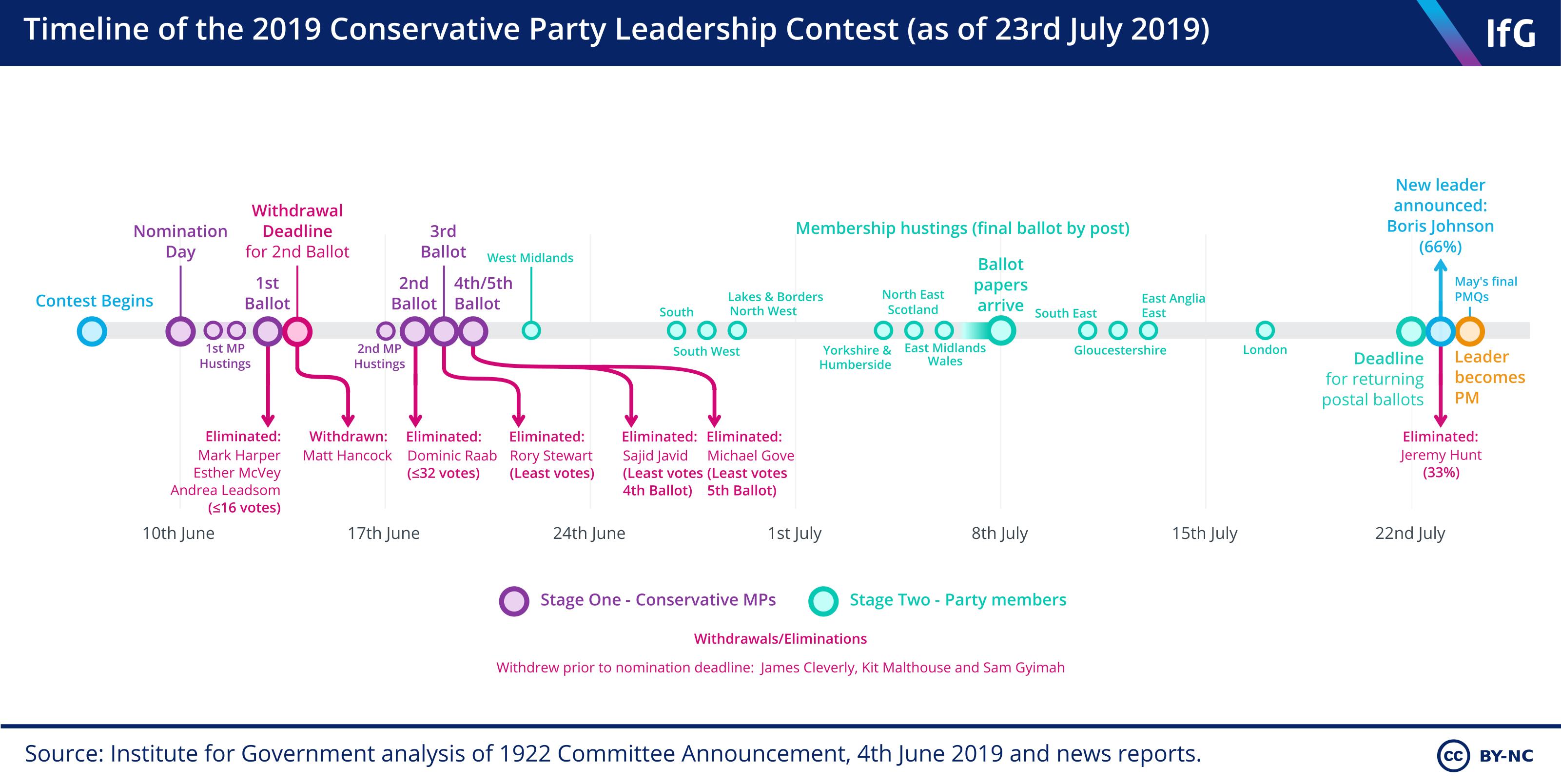 Conservative leadership election timeline