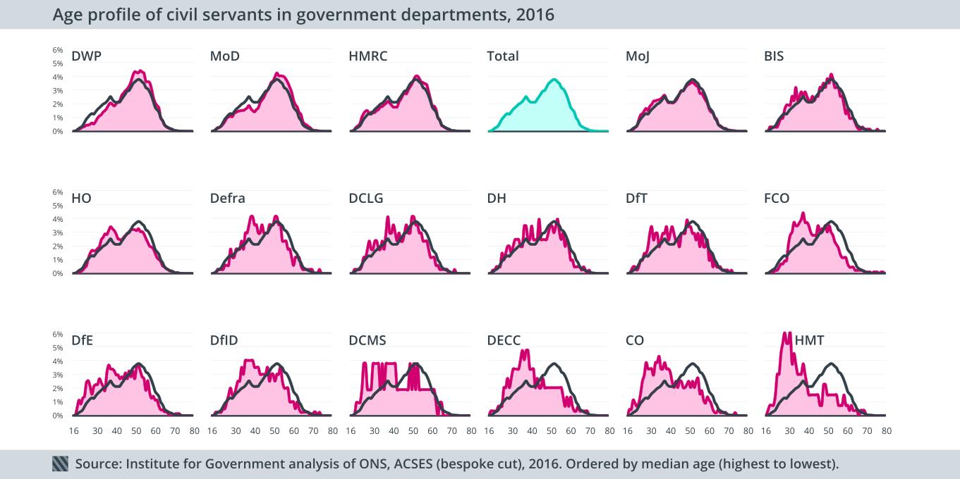 Civil service age profile 2016