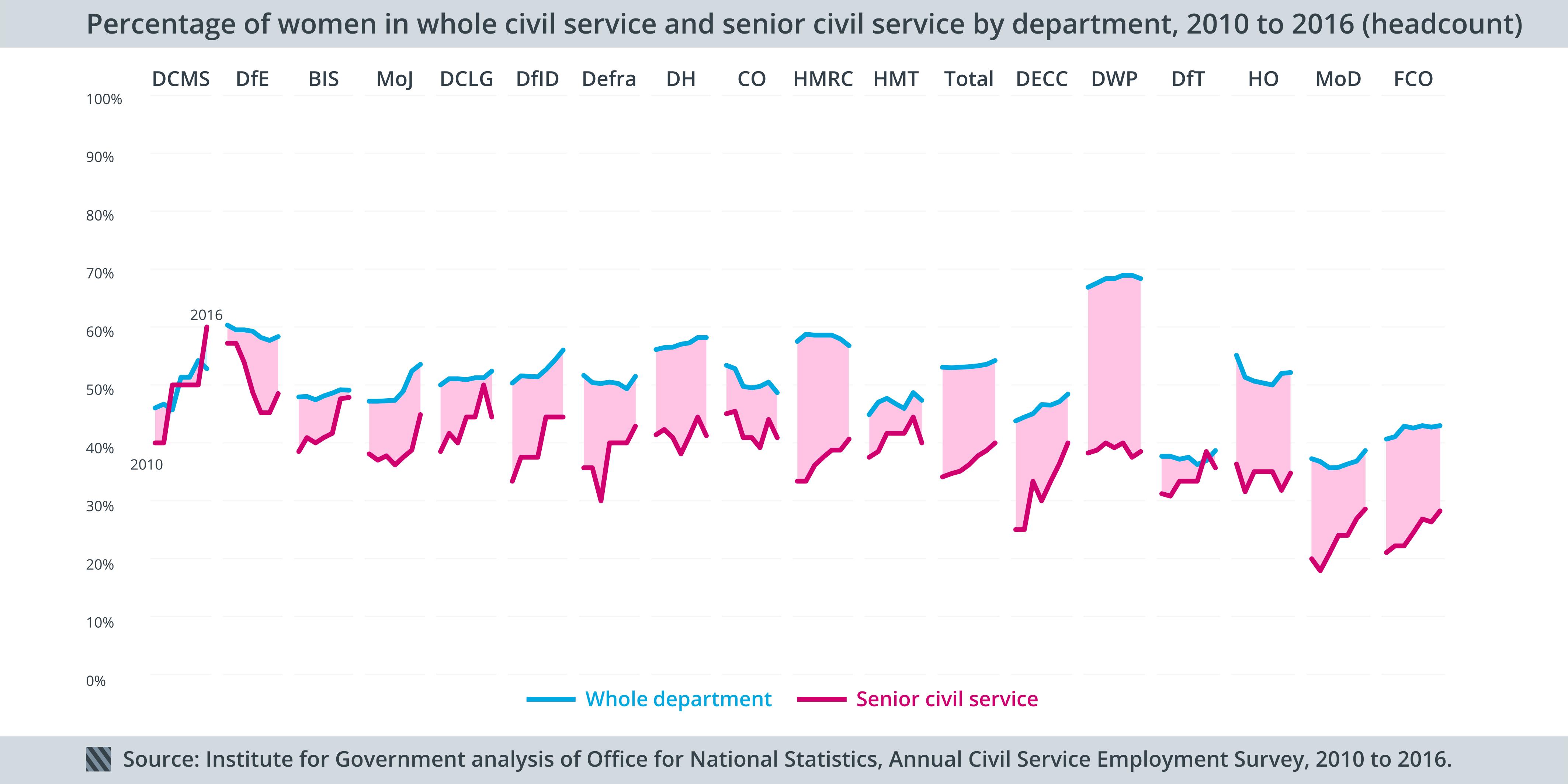 Gender 2010 to 2016 depts - CS vs SCS