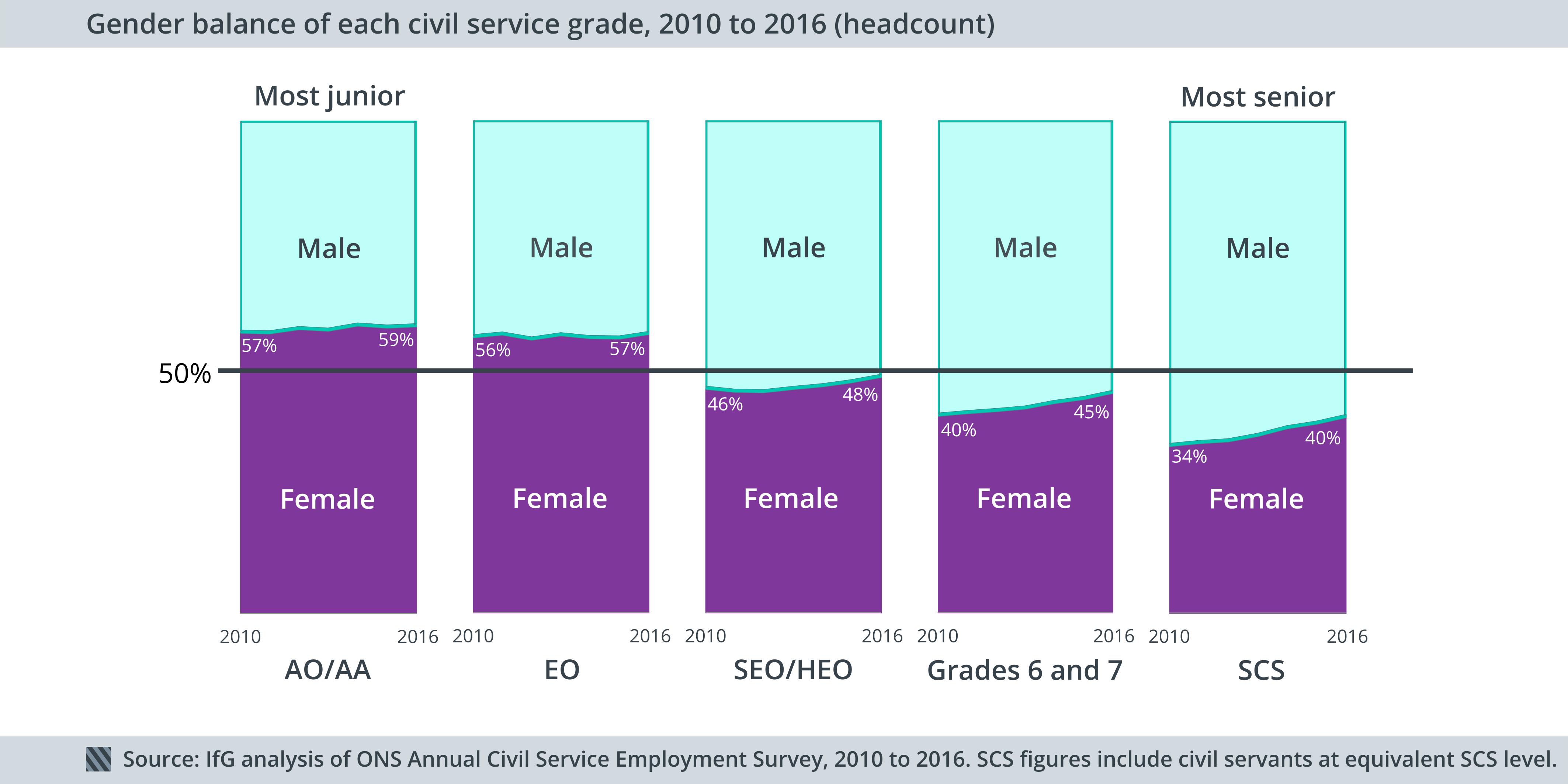Gender at each grade