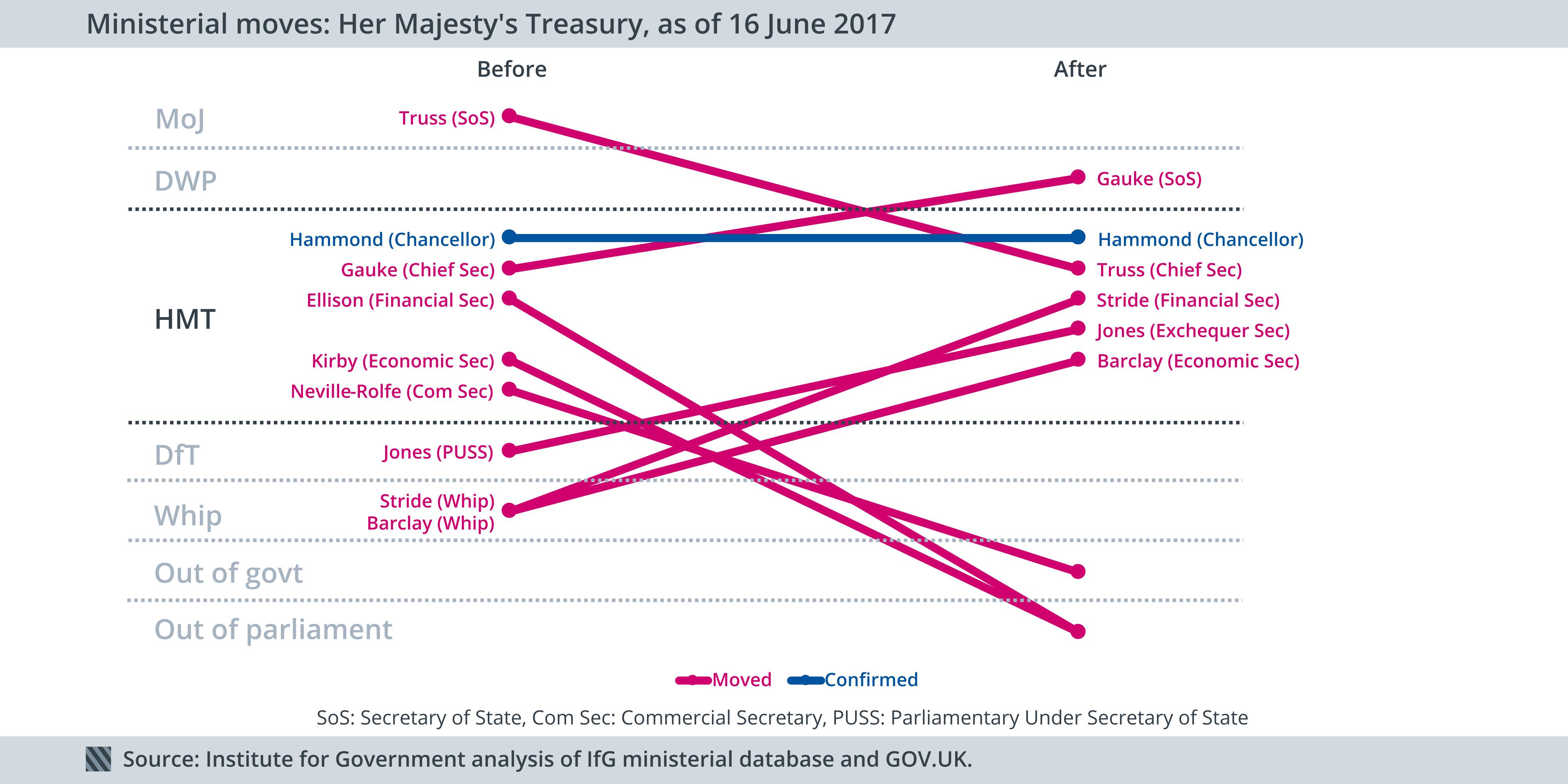 Ministerial moves: Treasury