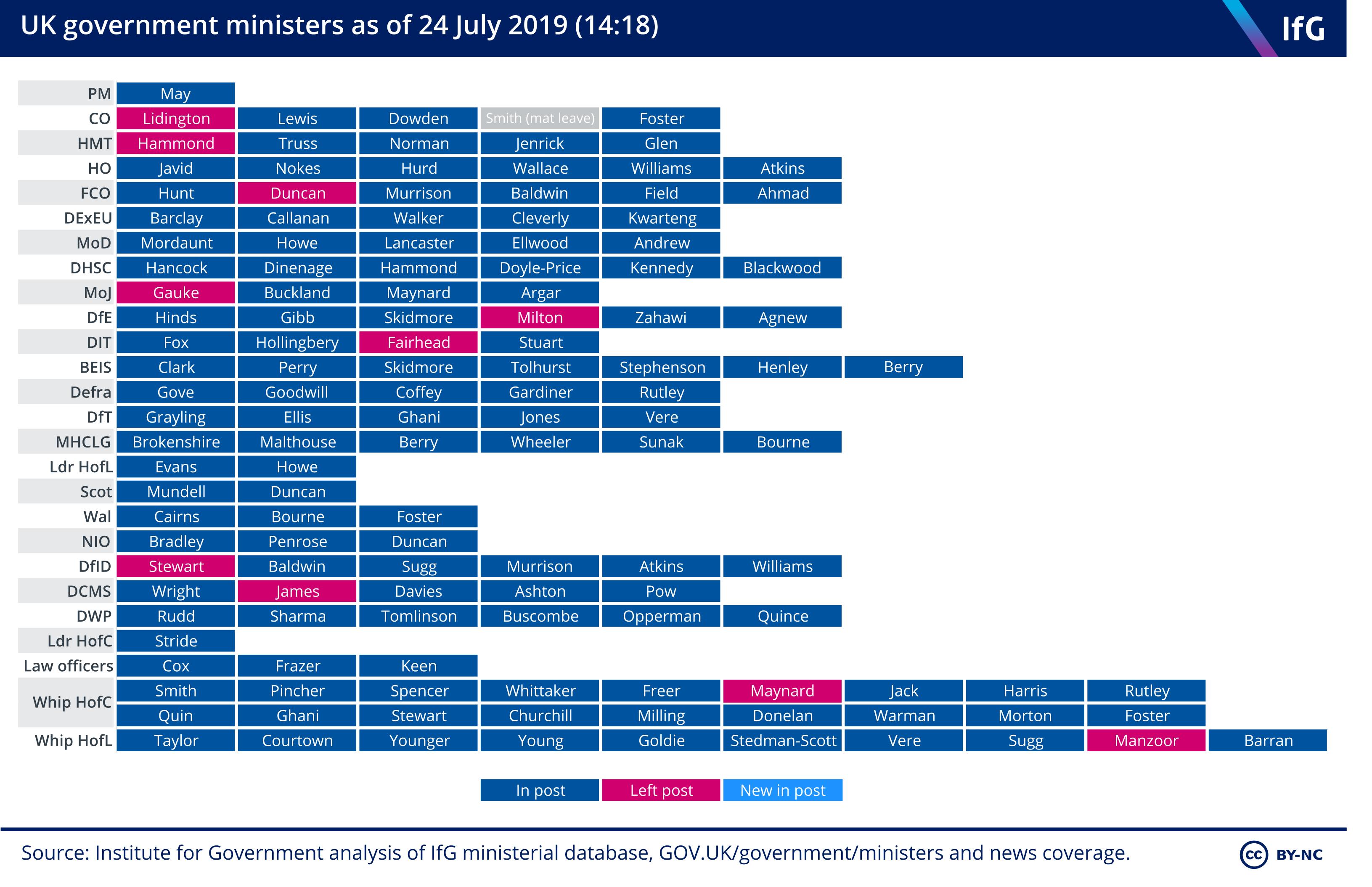 Block chart - 24 July 2019 1419.png