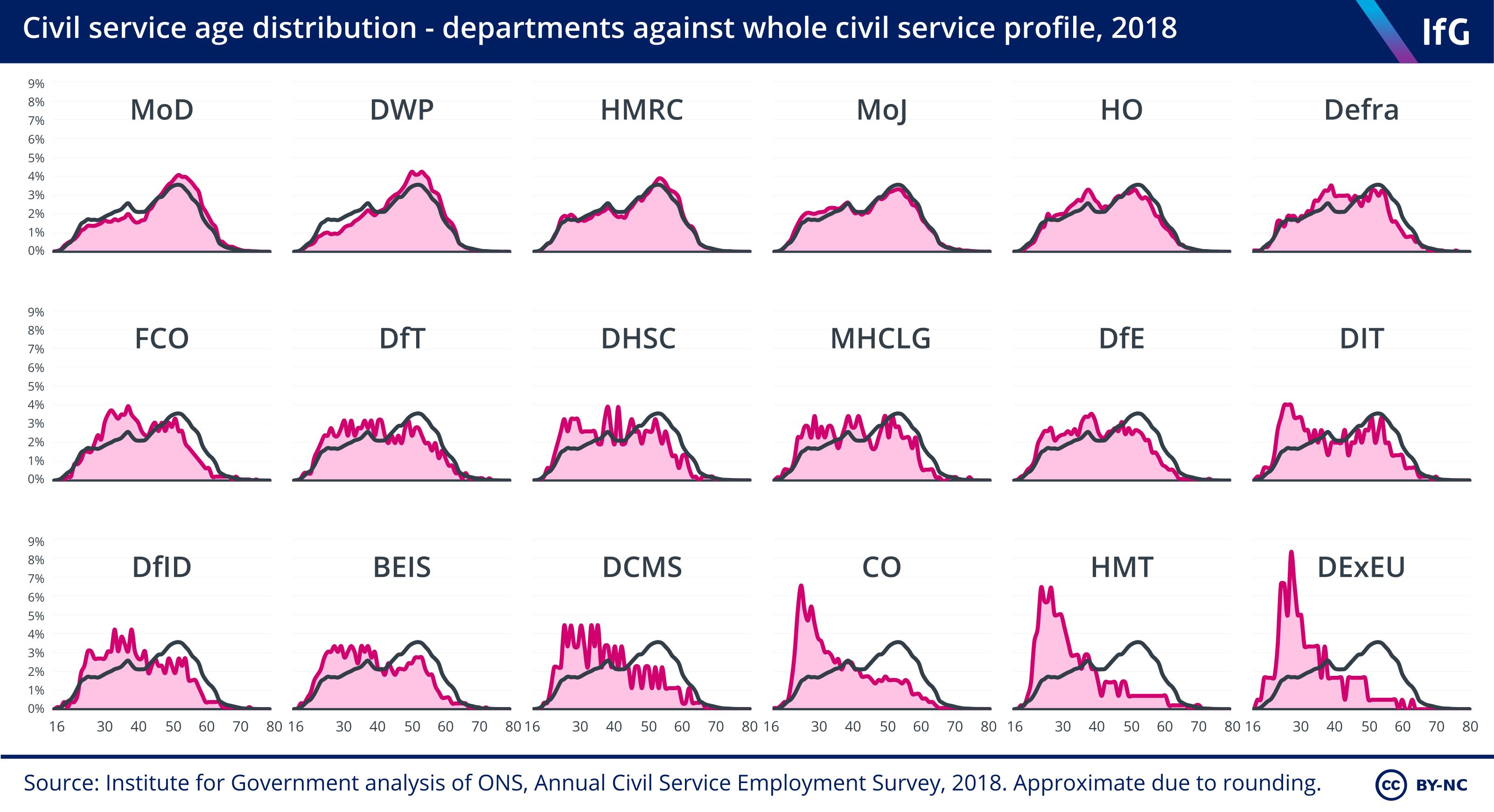 Civil service age distribution – departments against whole civil service profile, 2018