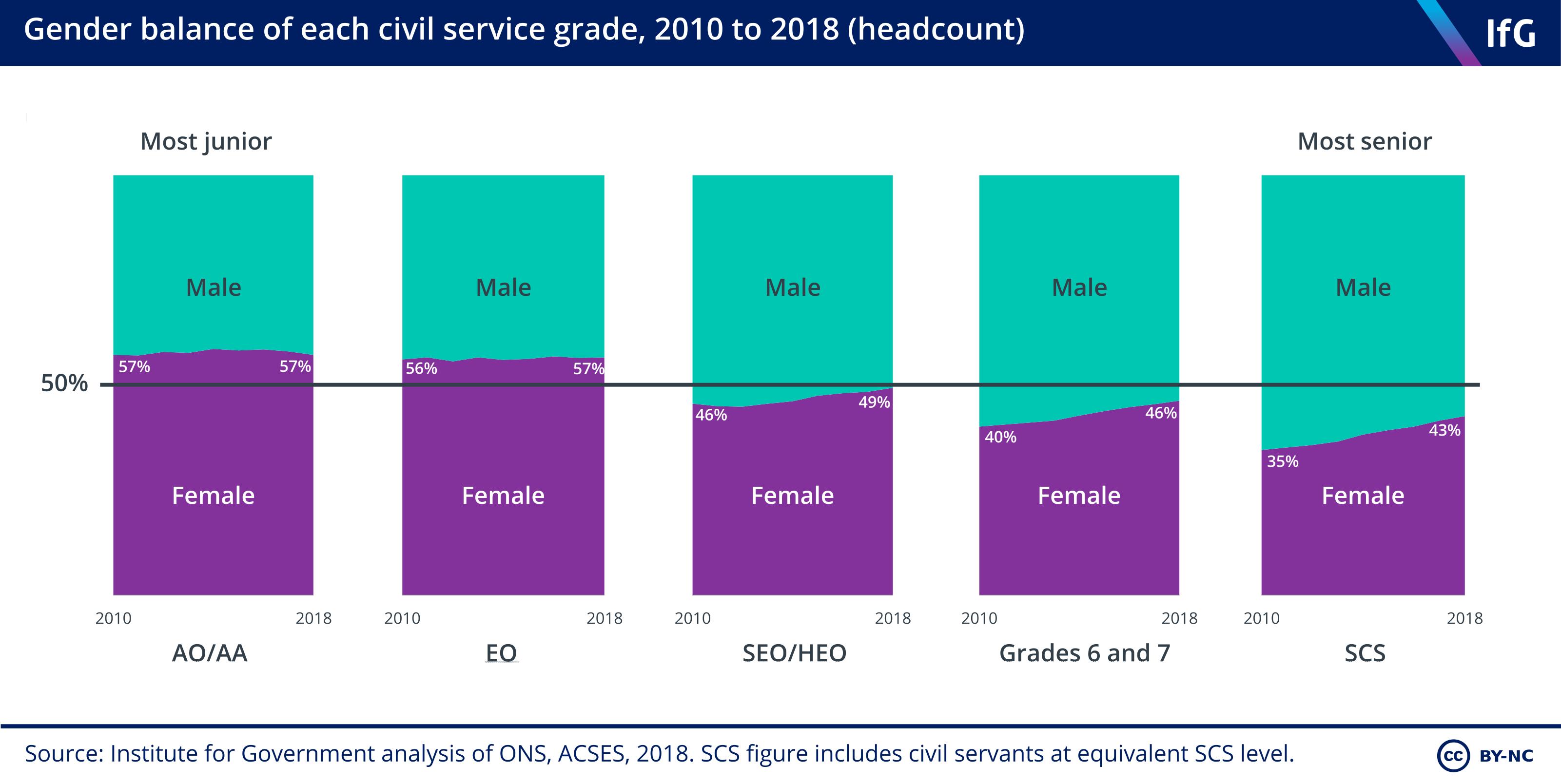 Gender balance of each civil service grade, 2010–18 (headcount)