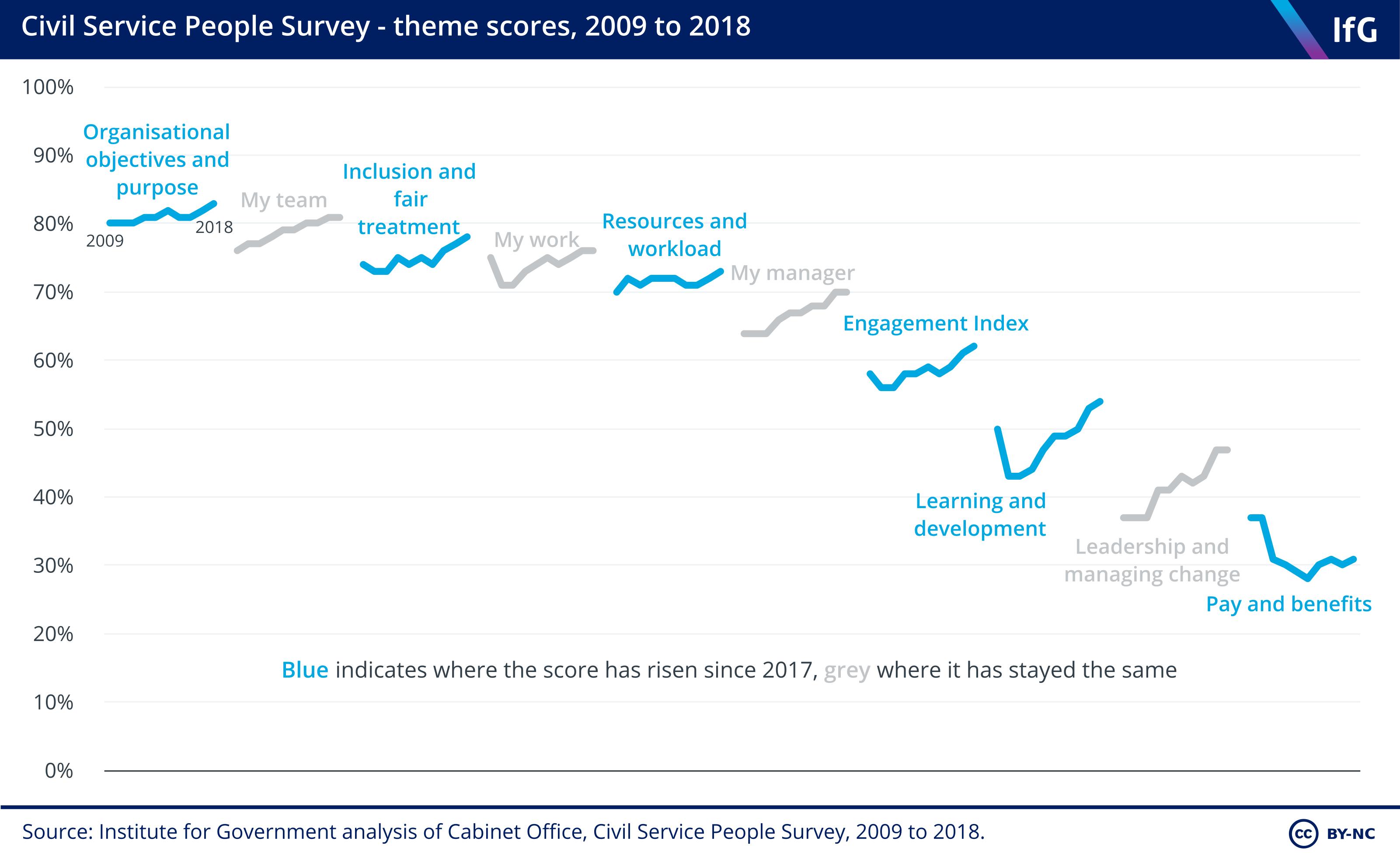 Civil Service People Survey – theme scores, 2009–18
