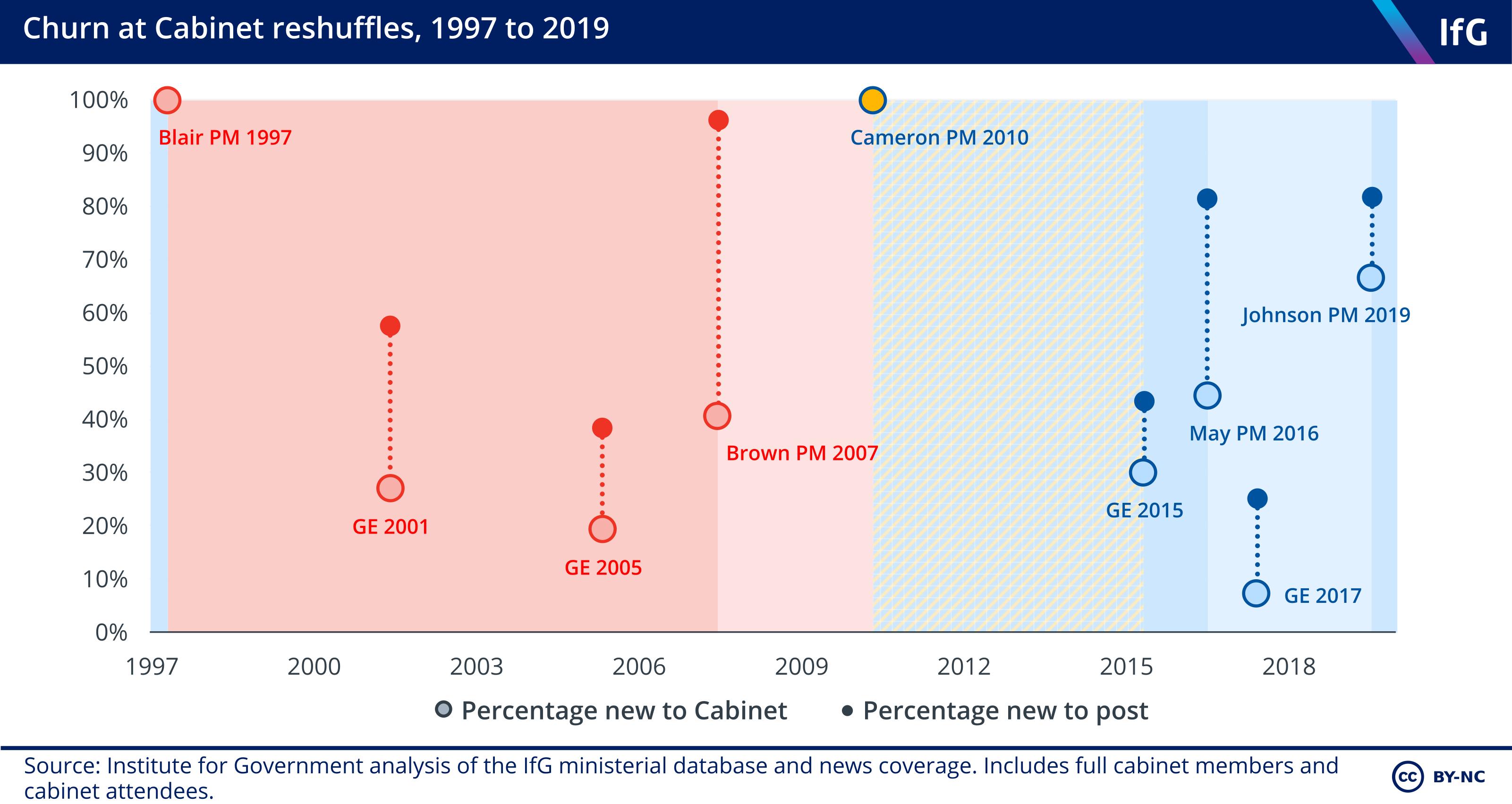 Churn at Cabinet reshuffles - 1997 to 2019