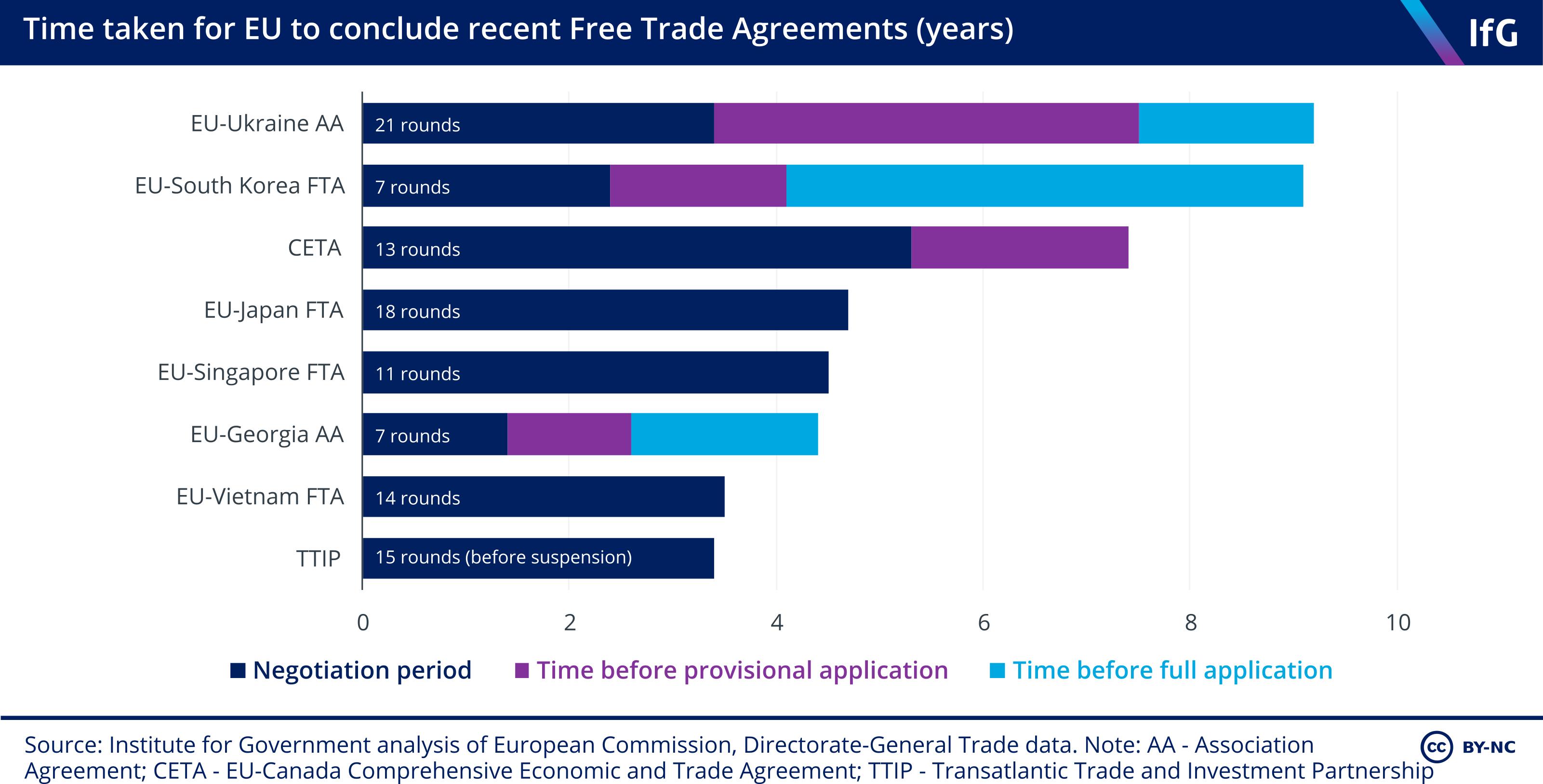EU FTAs chart 24 07 19