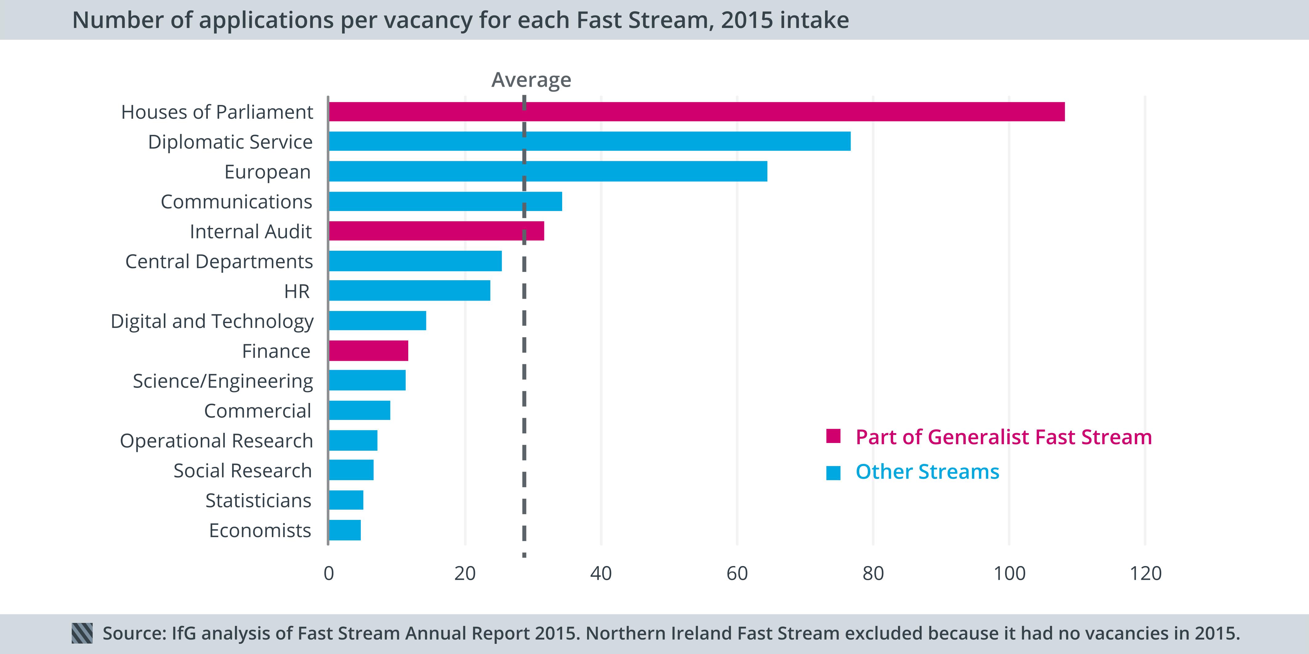 Applications per vacancy - Civil Service Fast Stream