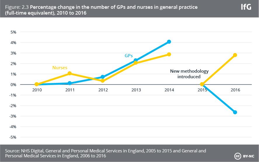 Percentage change in number of GPs and nurses in general practice