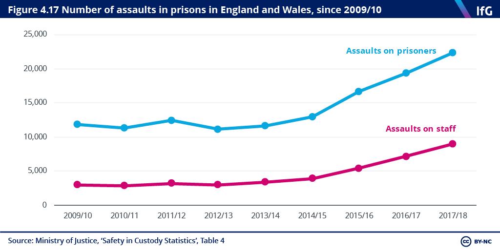 PT Prisons chart.png