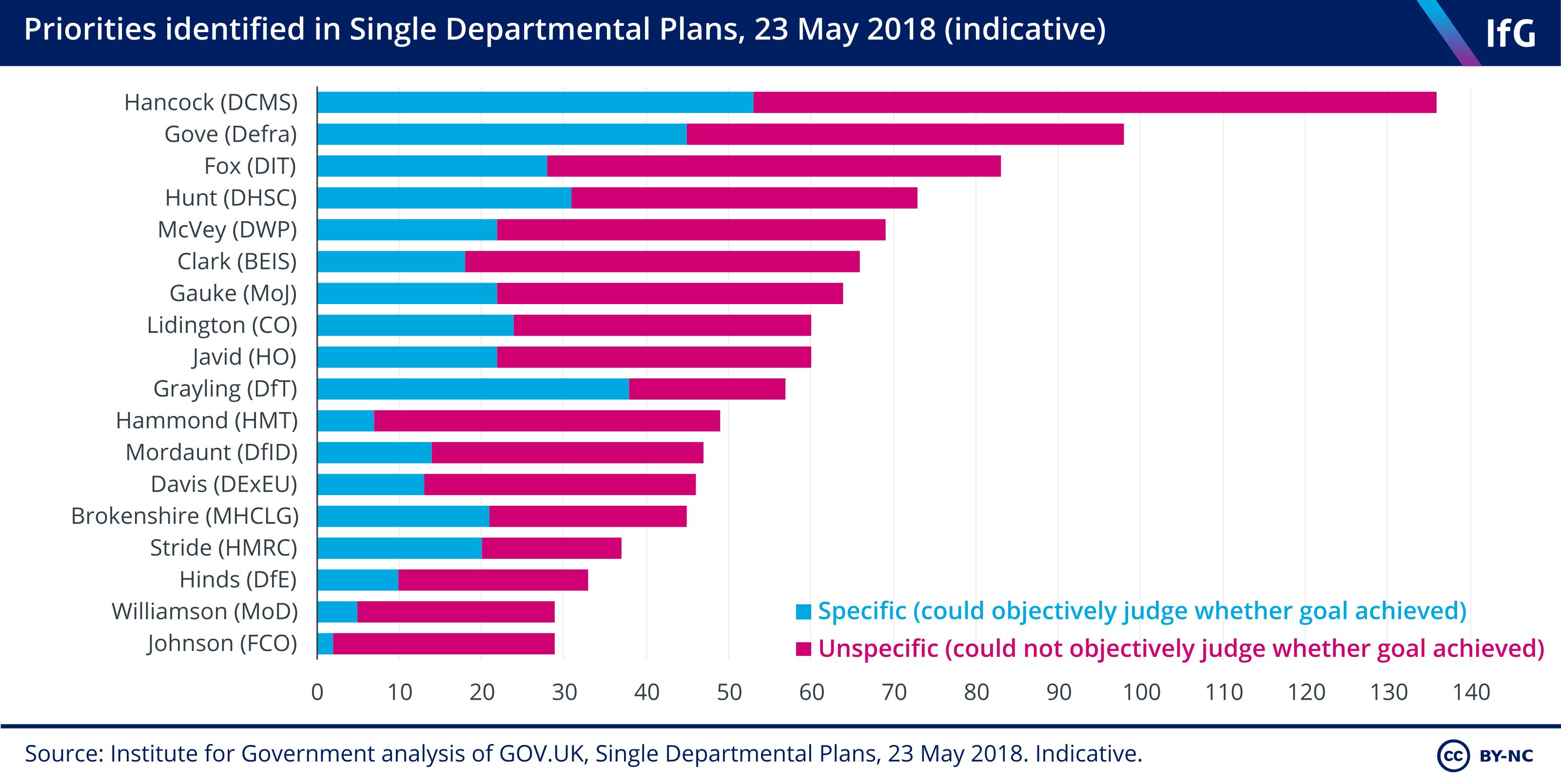 SDP priorities - May 2018