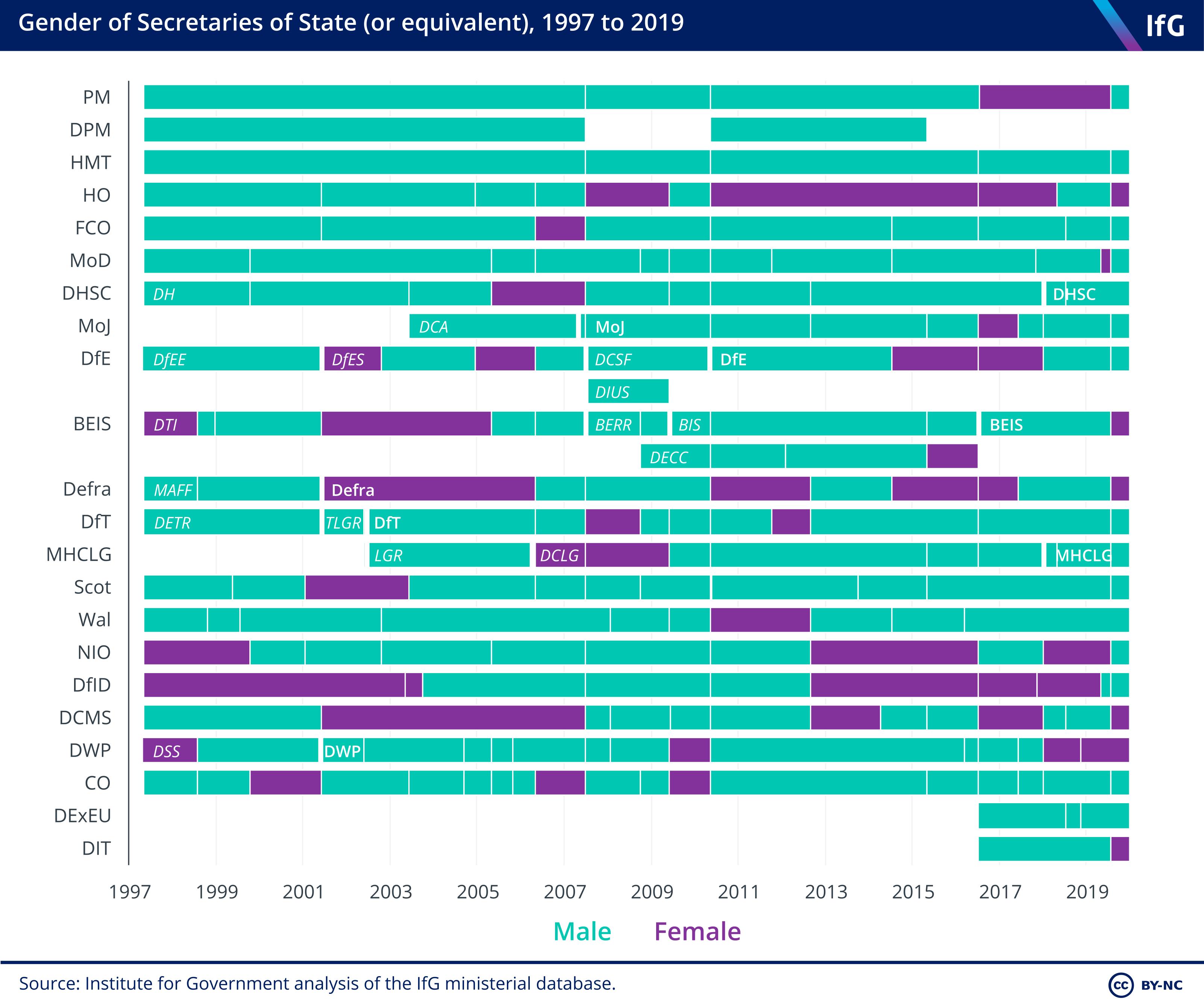 SoS gender 1997 to 2019 (July)