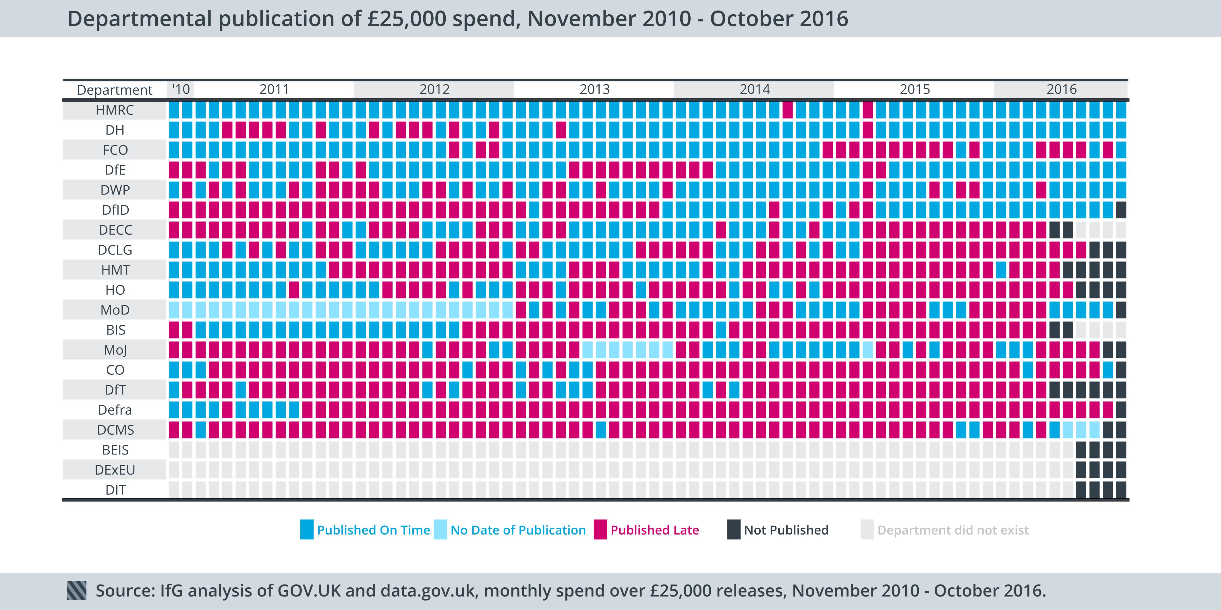 Departmental publication of £25,000 spend