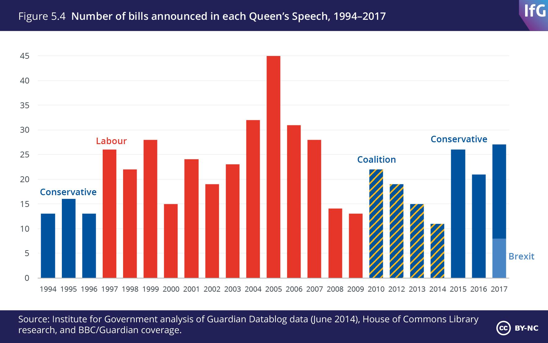 Chart number of bills announced in each Queen's Speech