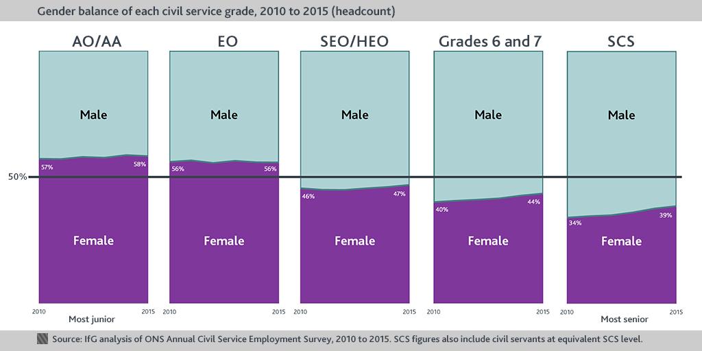 Gender balance chart