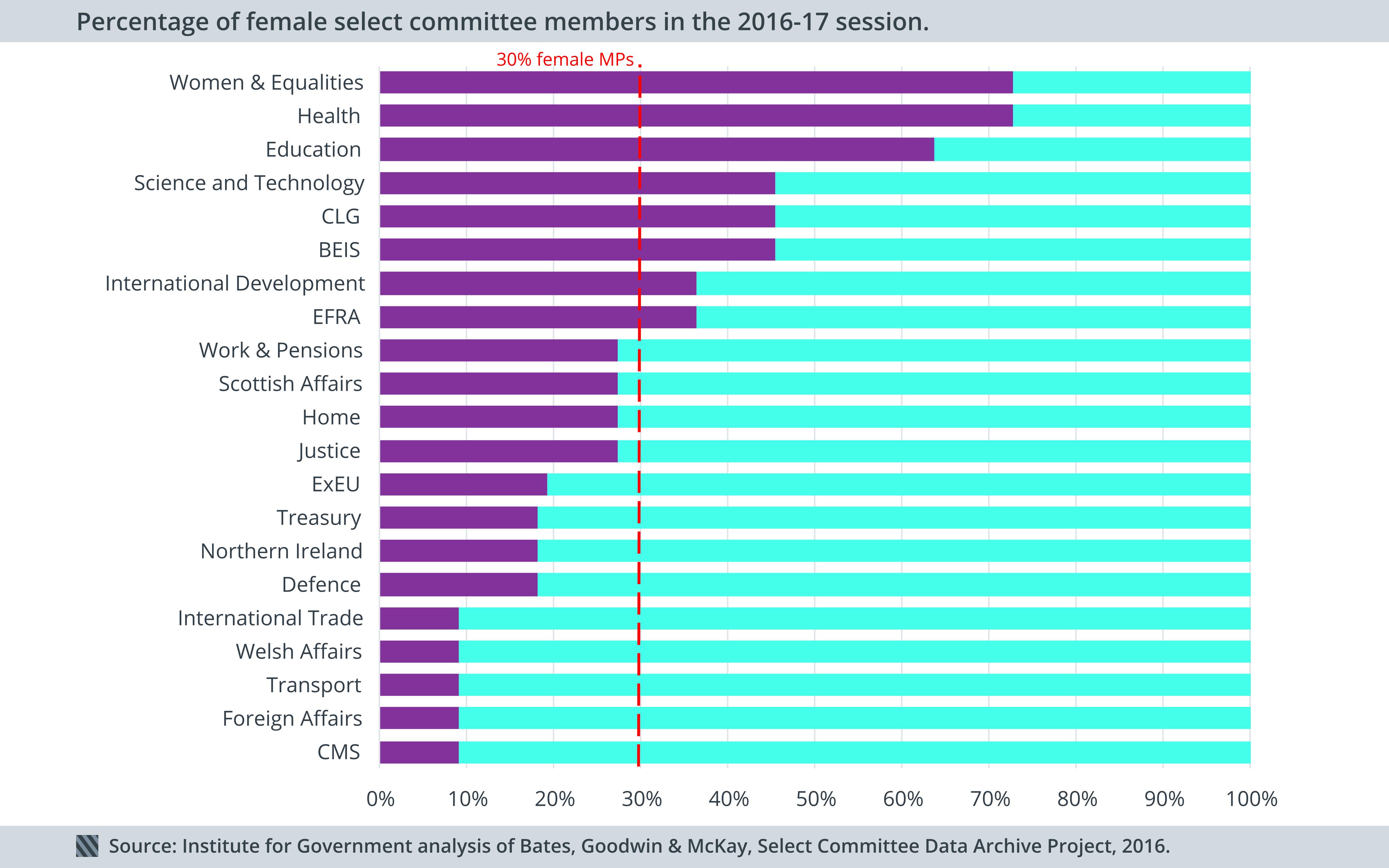 Percentage of female select committee members