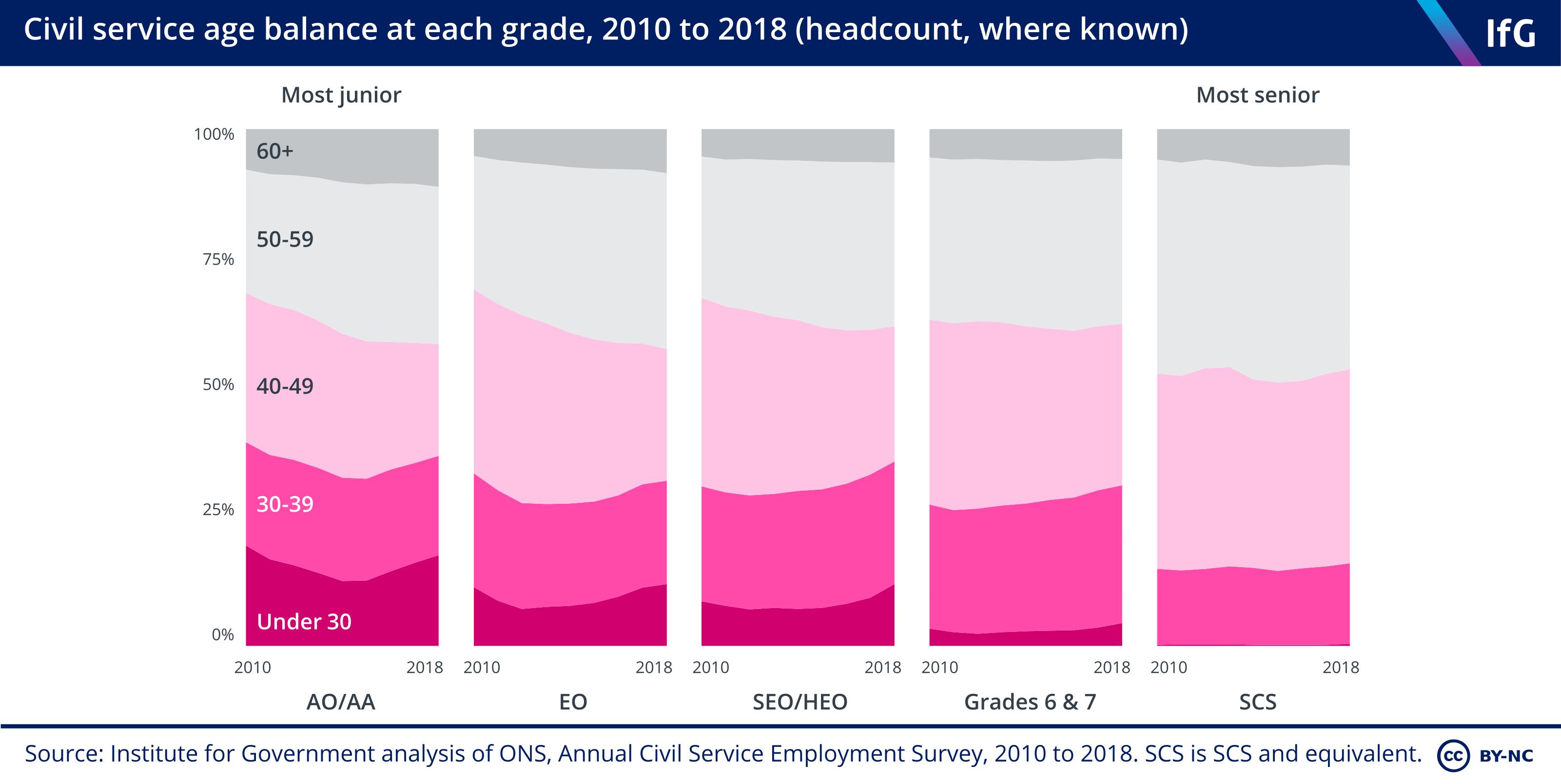 Civil service age balance at each grade