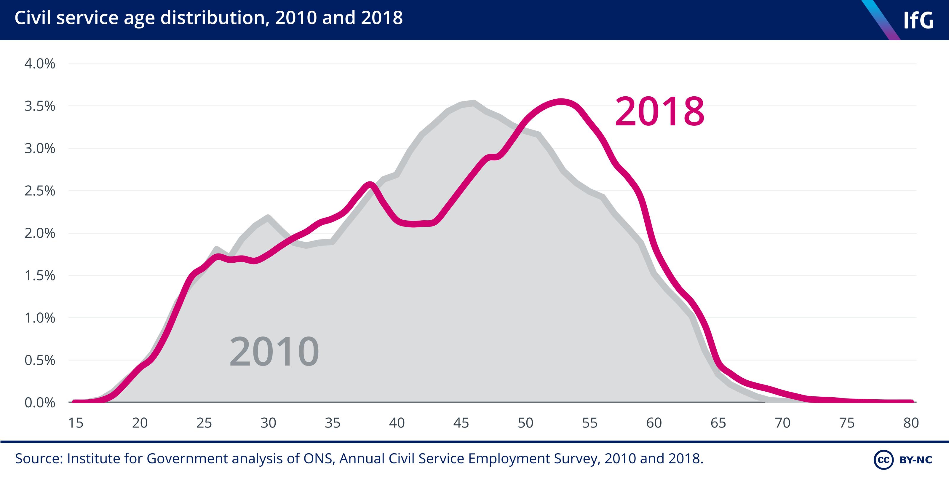 Civil service age distribution
