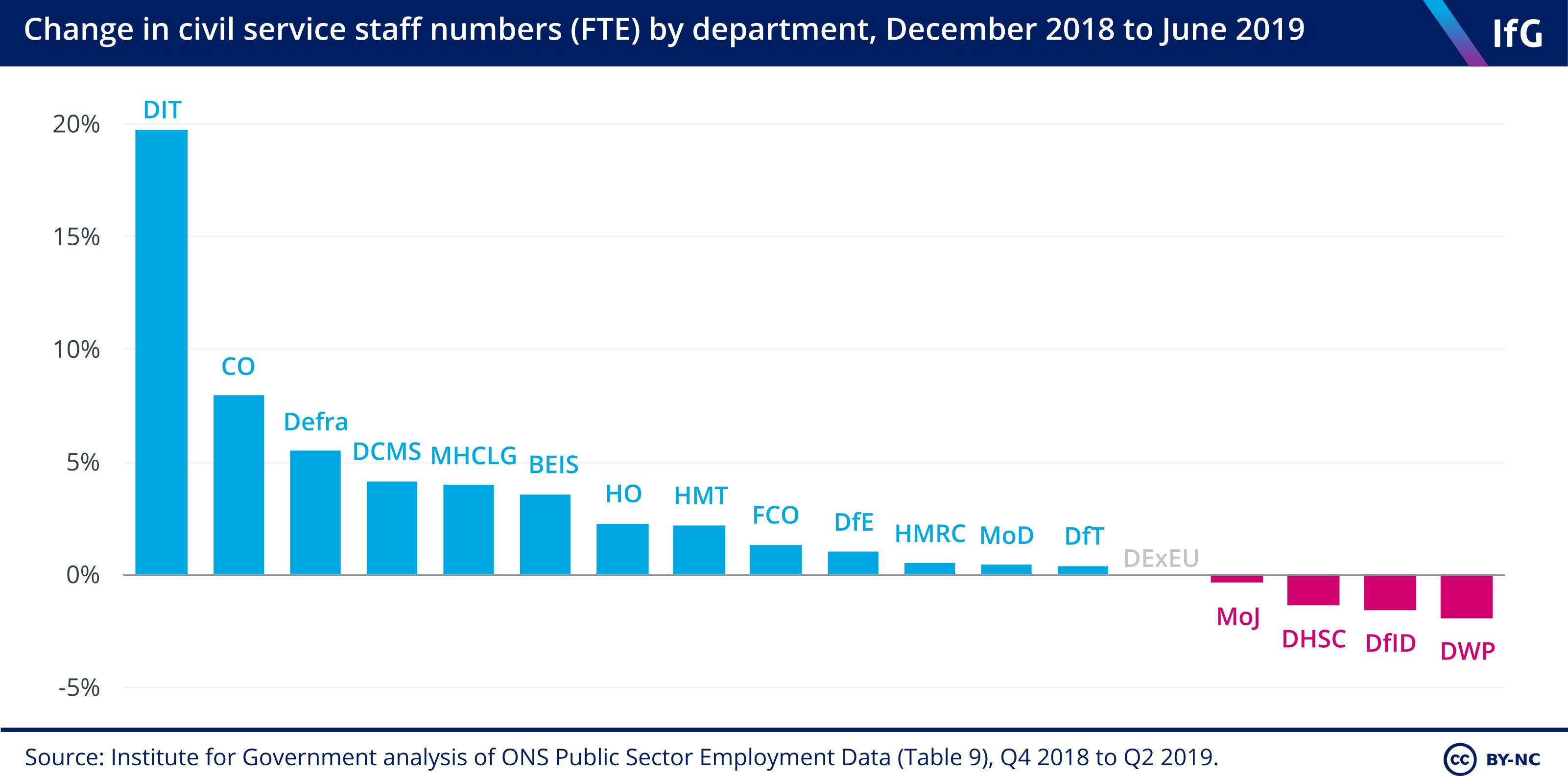 Departmental change Q1 2019 to Q2 2019