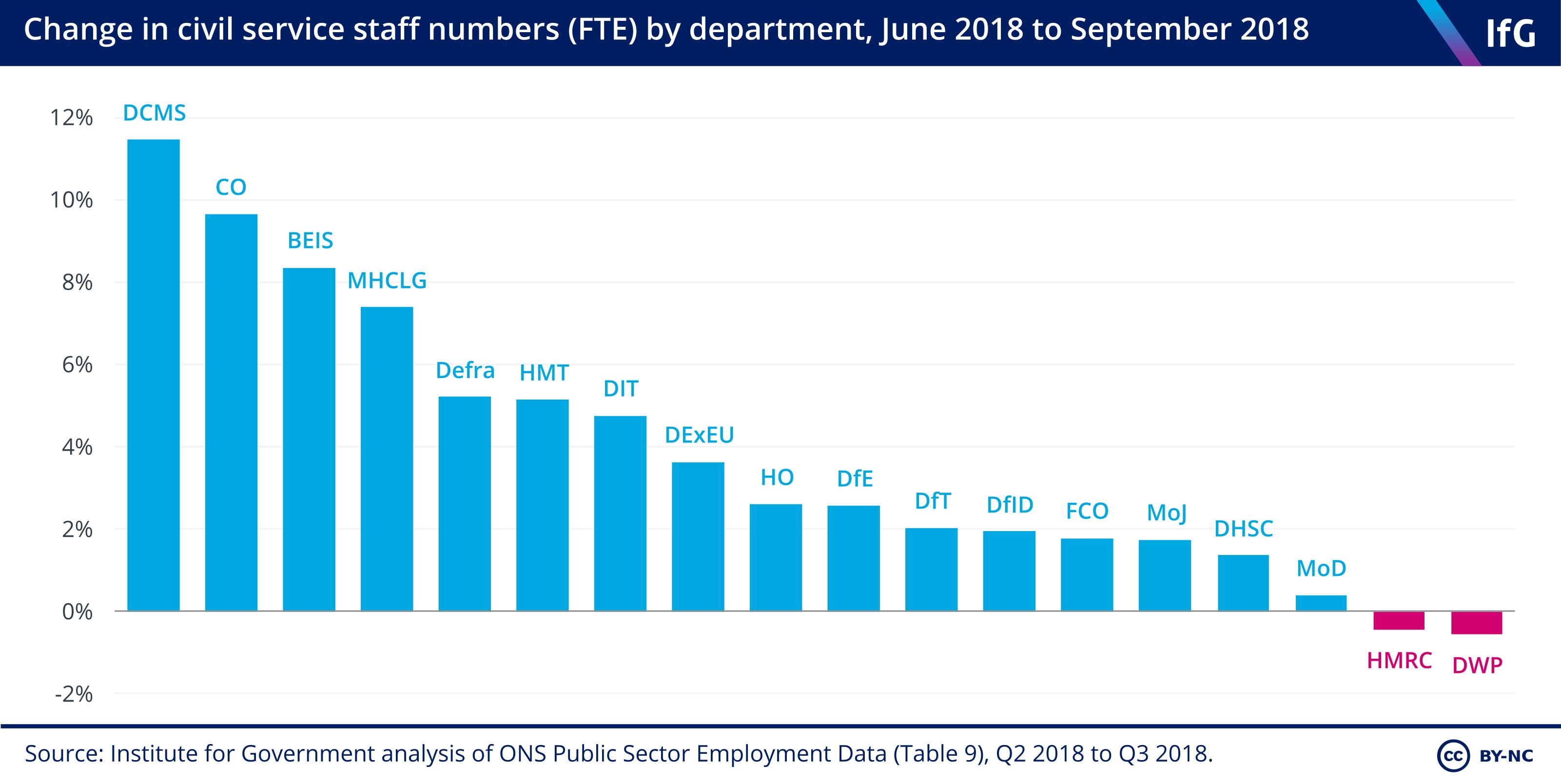 Departmental change Q2 2018 to Q3 2018
