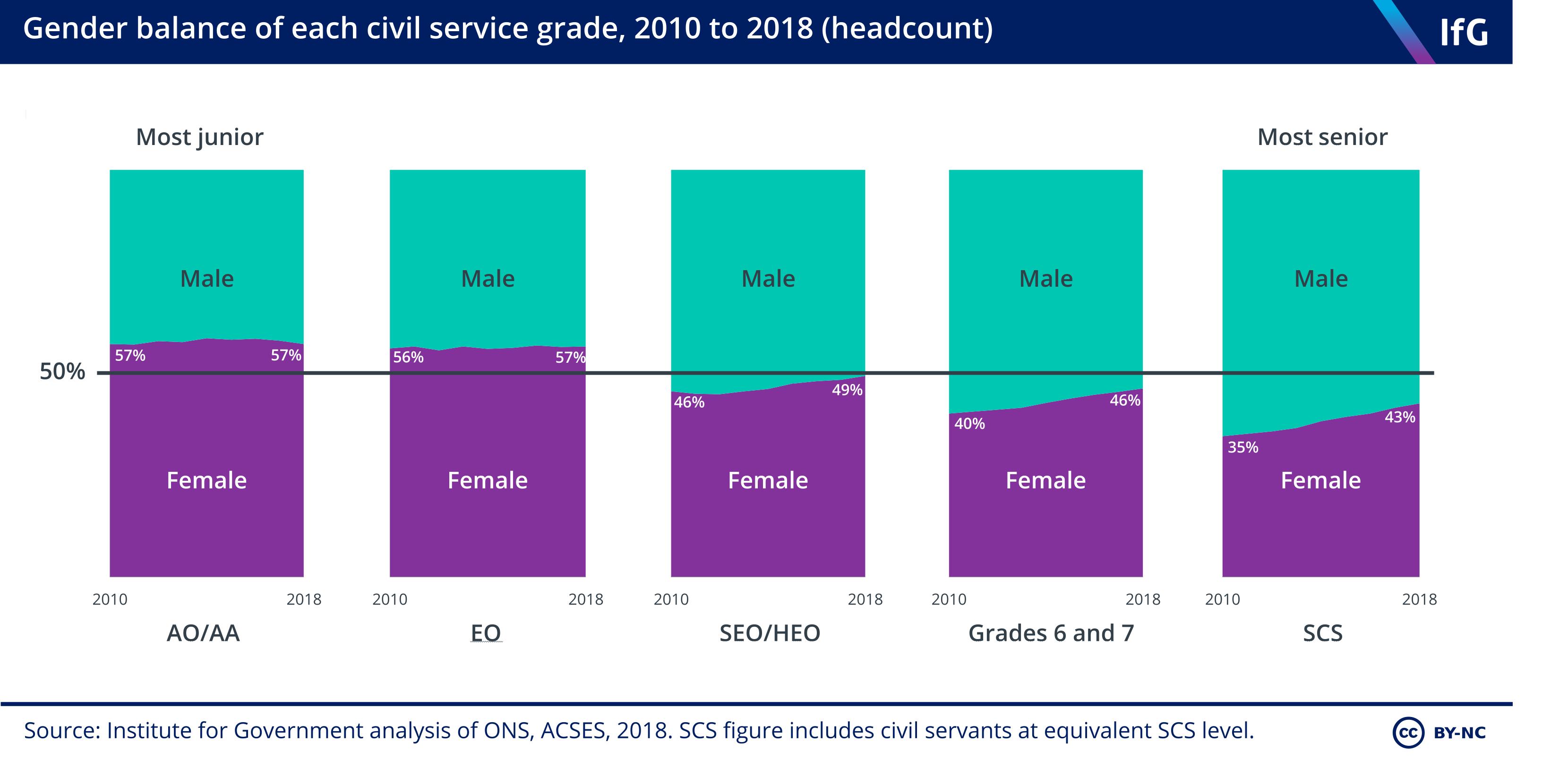 Civil service gender balance by grade 2010-2018