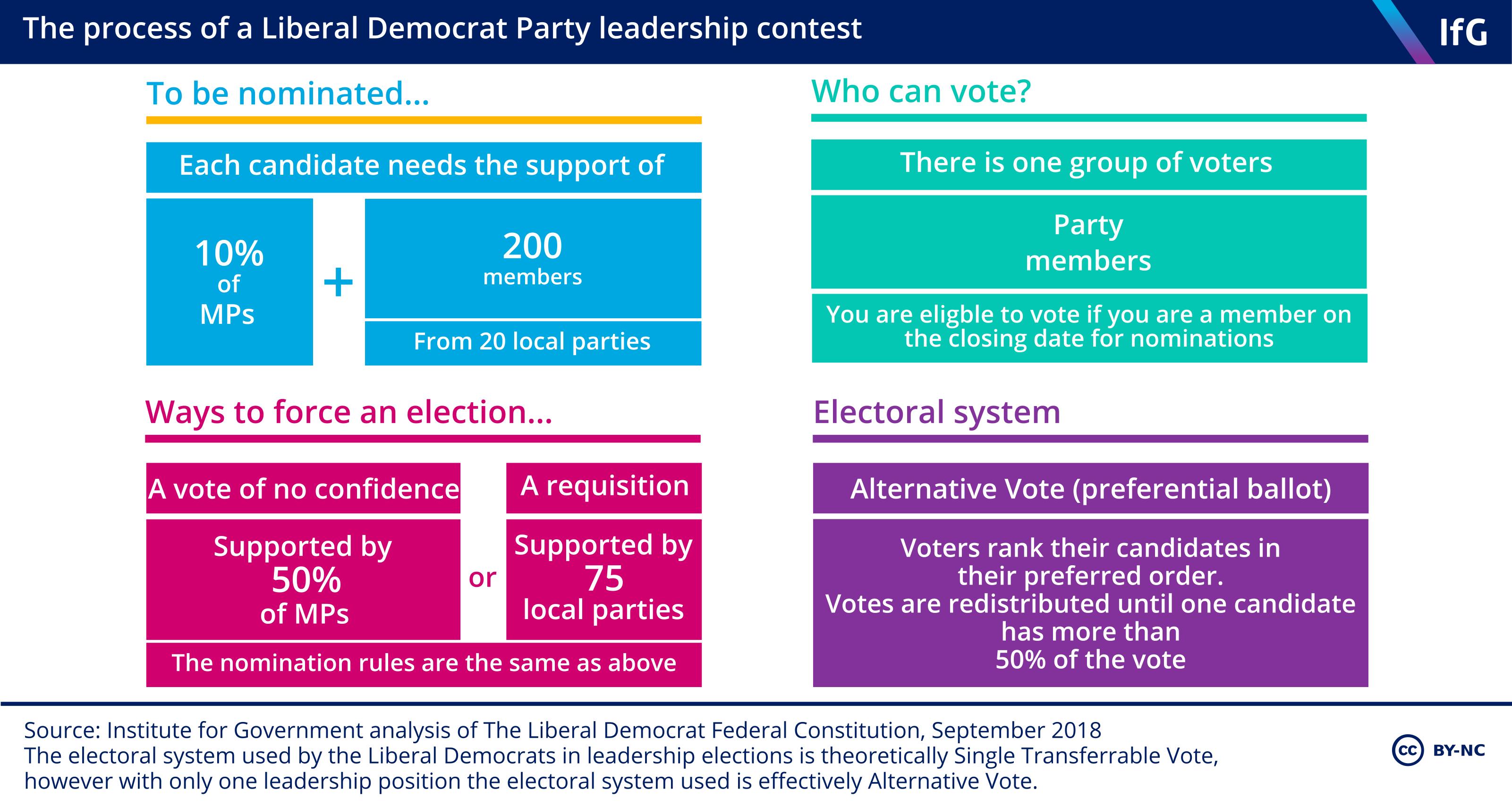 The process of a Liberal Democrat leadership contest