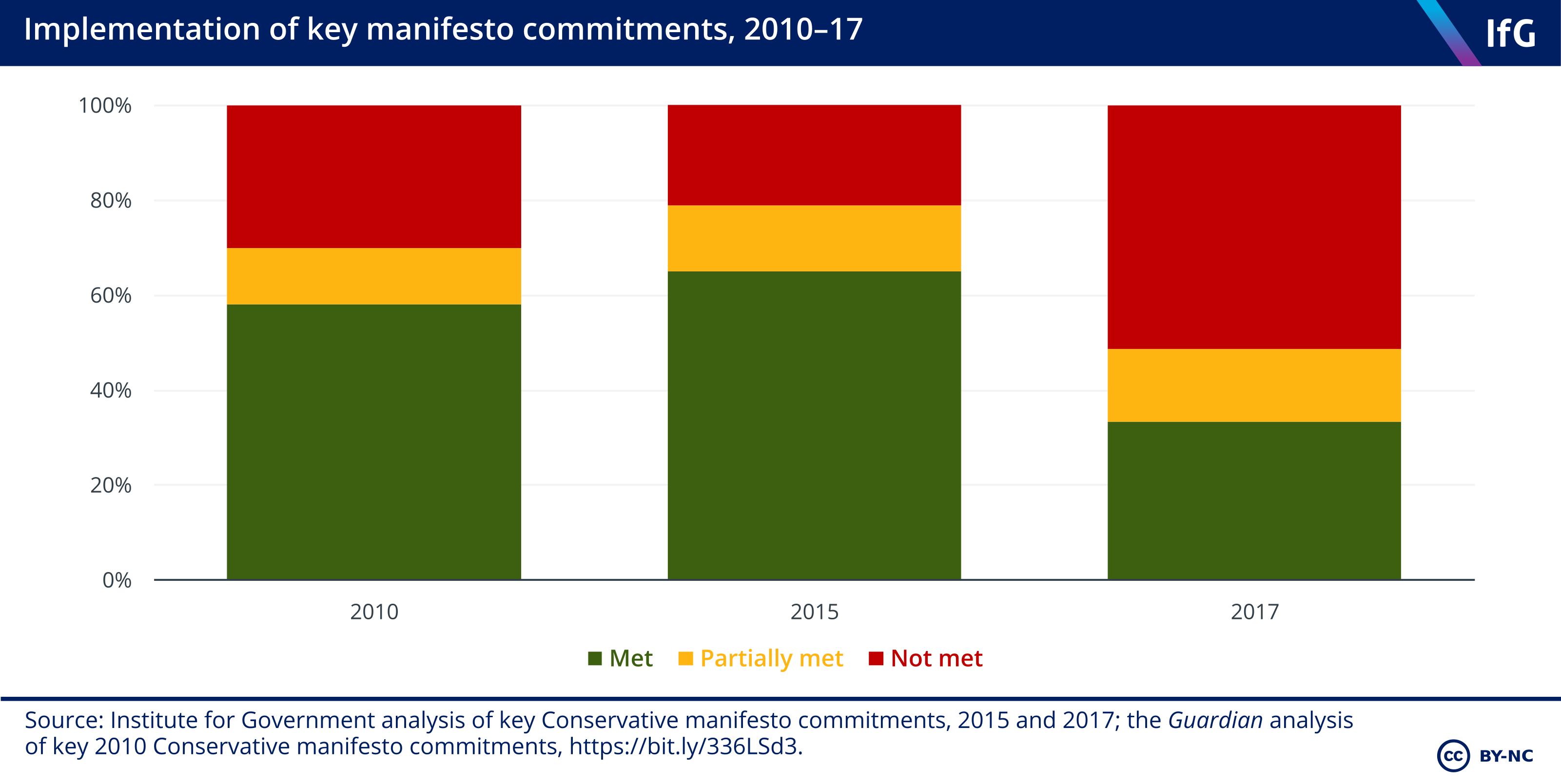 Implementation of manifesto promises, 2010-17
