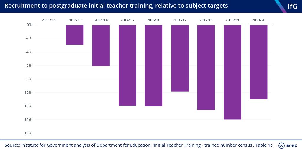 Recruitment to postgraduate initial teacher training relative to subject targets