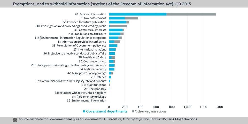 8. Exemptions Quarter Q3 2015