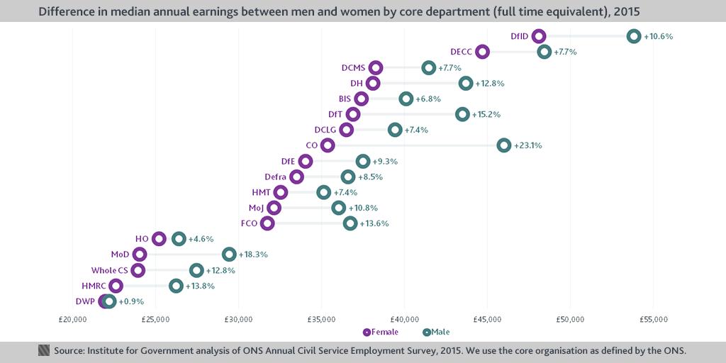 median gender chart