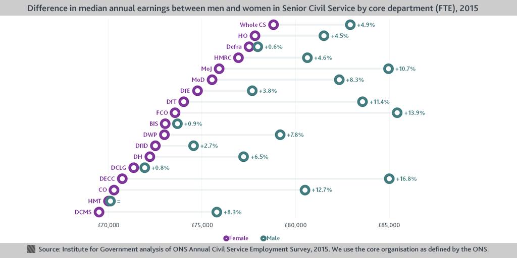 Median gender SCS chart