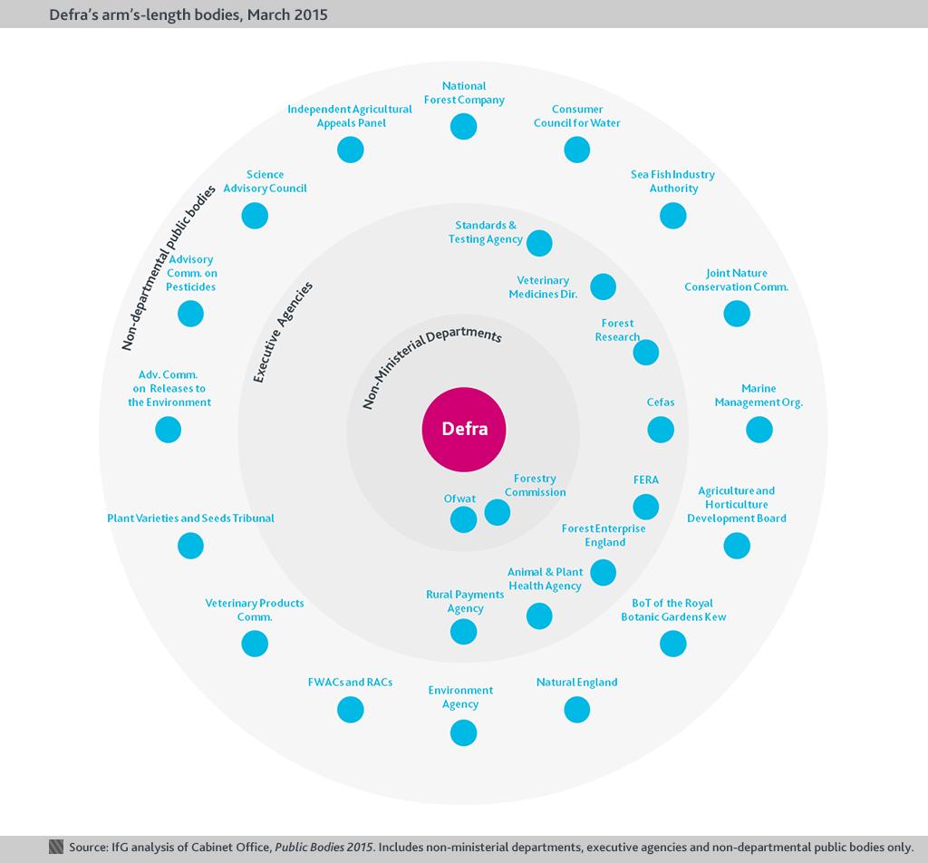 Defra ALBs chart