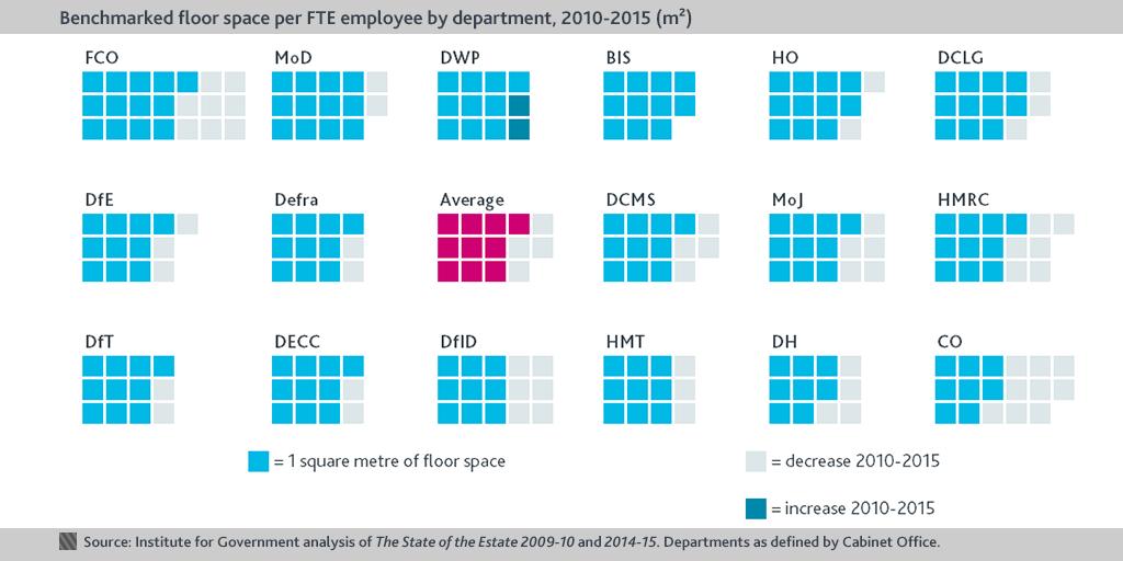 Floorspace per FTE chart