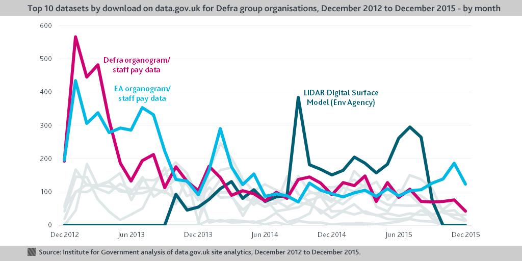 Defra dataset downloads chart