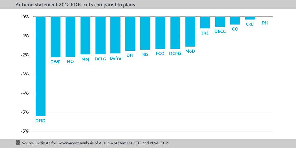 Budget something chart