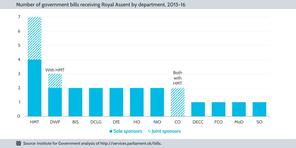 5 Bills by department 2015-16