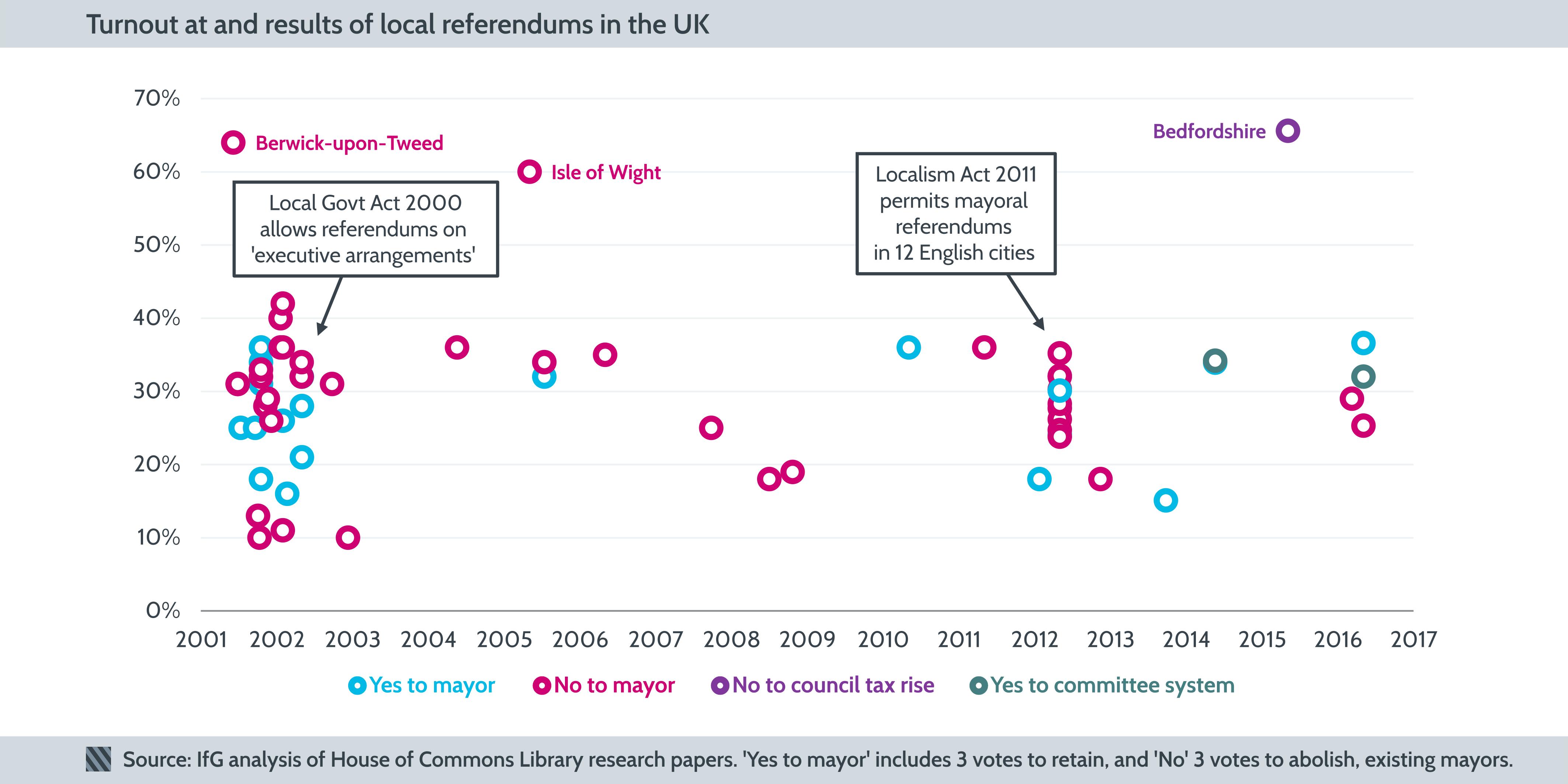 Local referendums chart